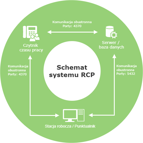 schemat RCP